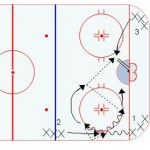 Half Ice Hockey Drills: Cycle Give and Go