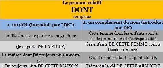 175 best images about fle grammaire pronoms on pinterest confusion un and dont. Black Bedroom Furniture Sets. Home Design Ideas