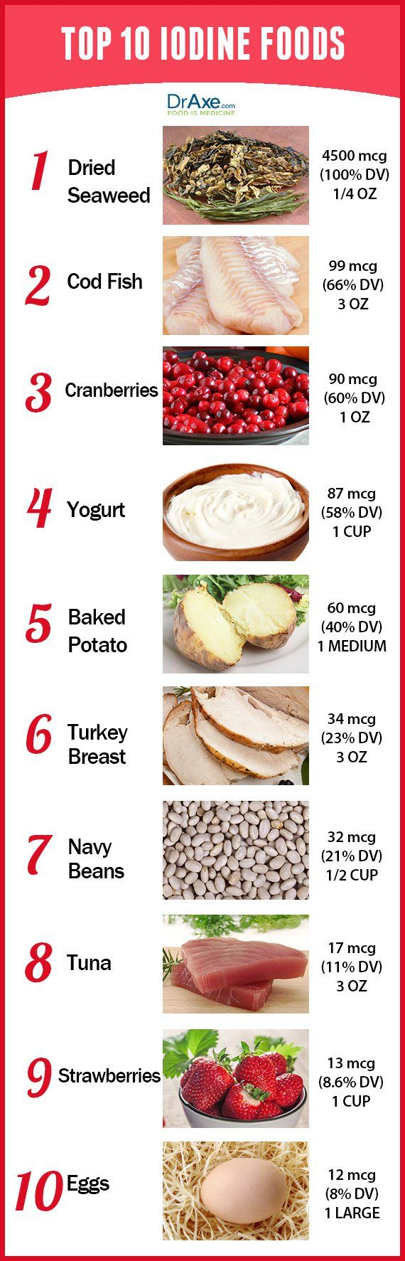 Top 10 Iodine Rich Foods - DrAxe.com