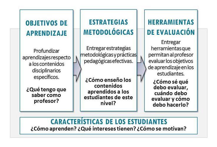 ESQUEMAS DE METODOLOGÍA