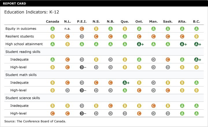 Scores for public schools in Ontario relative to other countries.   Pretty good scores