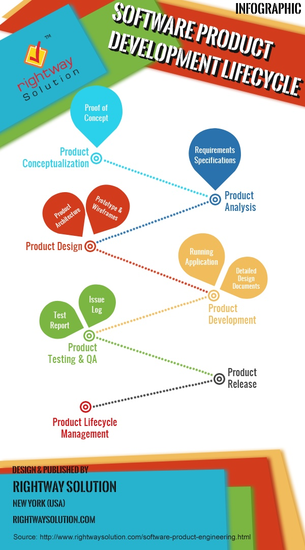 Software Development Lifecycle Infographic | Cycles ...