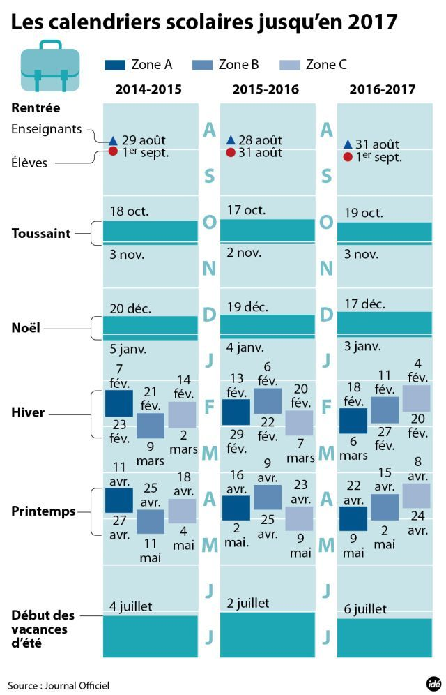 Le calendrier des vacances scolaires dévoilé jusqu'en 2017 - SudOuest.fr