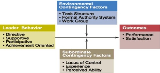 Path-Goal Model | The theory is based on the premise that an employee's perception of expectancies between his effort and performance is greatly affected by a leader's behavior. The leaders help group members in attaining rewards by clarifying the paths to goals and removing obstacles to performance. They do so by providing the information, support, and other resources which are required by employees to complete the task. || Leadership > Contingency Theories of Leadership > Path-Goal Model