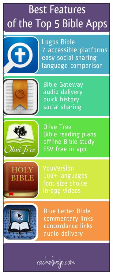Best features of the top 5 Bible apps- click through to check out the entire comparison!