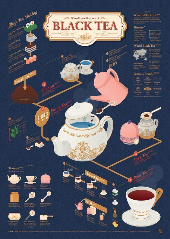 [infographic] '홍차'에 대한 인포그래픽