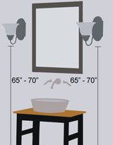 Lighting the Vanity Right  To eliminate shadows under the chin, eyes, and cheeks, fixtures should be mounted on either side of the vanity mirror (or on the mirror's surface, if it's large), 36 to 40 inches apart.    The center of each fixture should be roughly at eye level, or about 66 inches above the floor. This will guarantee even illumination across the face for grooming