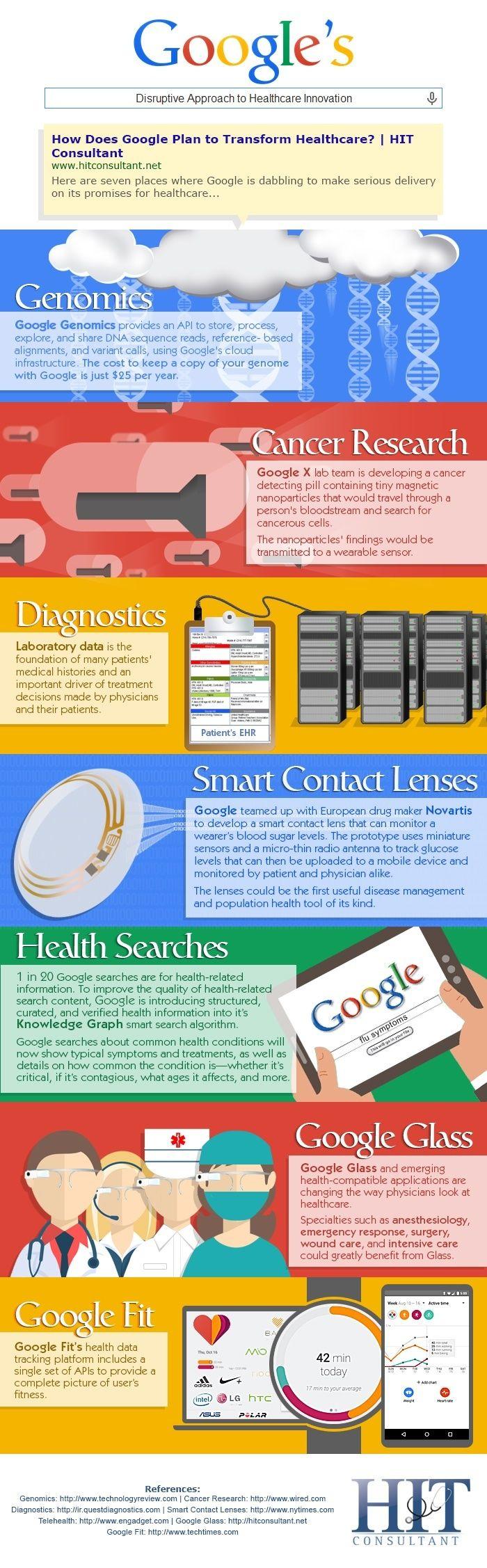 Les projets de google en matière de e-santé