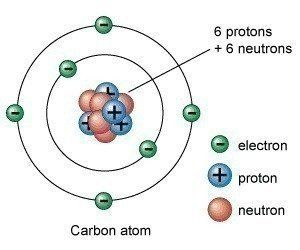 This lesson 1st of 2 from Kahn Academy helps to illustrate the fundamental concepts of Atomic Structure in a lengthy yet thurough approach