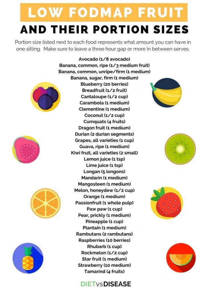 does fodmap diet help diabetes