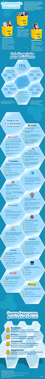Colaboração Brasileira: algumas empresas nacionais que estão se beneficiando do poder da multidão.