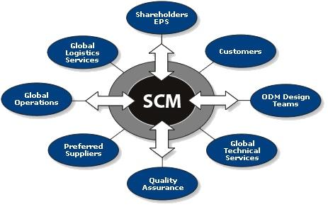 Supply Chain Management – Quản lý dây chuyền cung ứng #ictroi