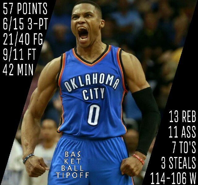 Russell Westbrook of the Oklahoma City Thunder makes the most points ever in a triple double! He had 57 points in a win versus Orlando Magic.  His stat line is sick but there's one problem and he has been having that problem all season: turnovers. Enough about that.  He made 21 shots out of 40 attempts (6 out of 15 from 3) and had 11 rebounds 14 assists and 3 steals.  Russ we are watching you!   -NeillWithTheSteal