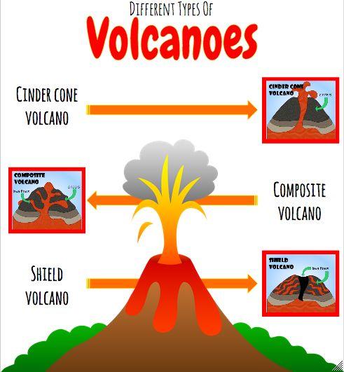 Volcanoes! download on www.onniesonline.co.za
