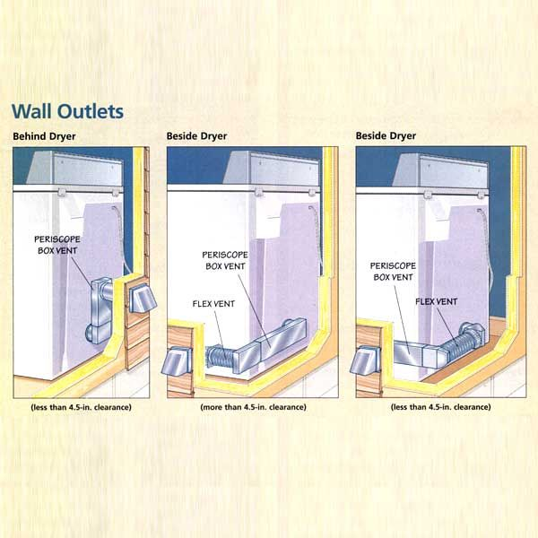 How To Upgrade A Dryer Vent Small Laundry Rooms Laundry Closet Clean Dryer Vent