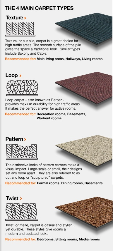 The 4 Main Carpet Types