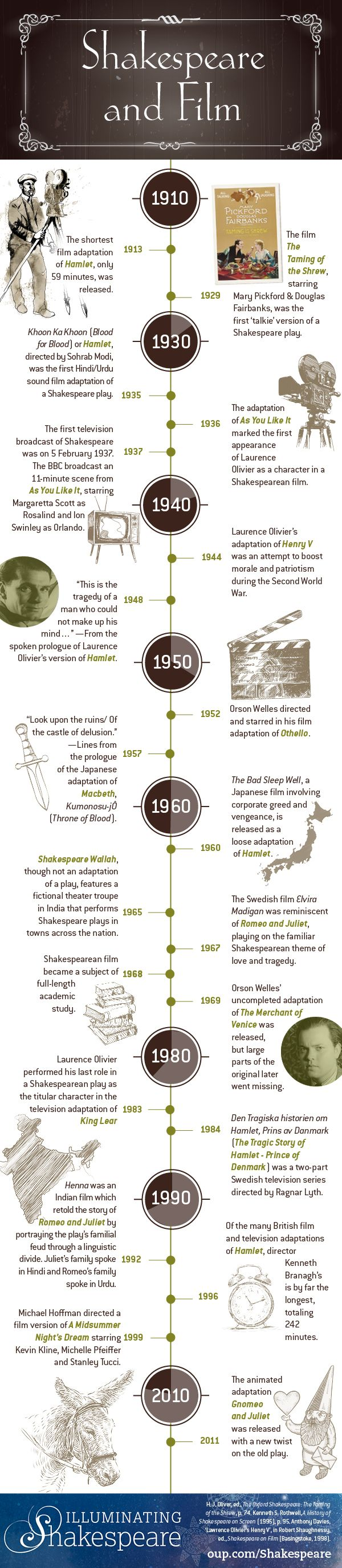 Shakespeare on screen [infographic] | OUPblog