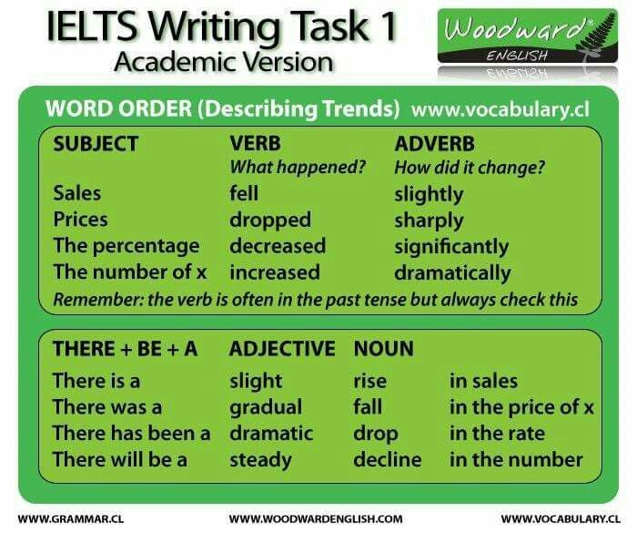 Ielts academic writing vocabulary list