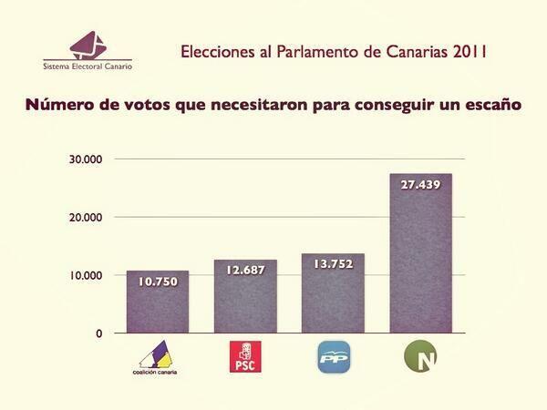 Sí a la reforma de la #LeyElectoralCanaria.