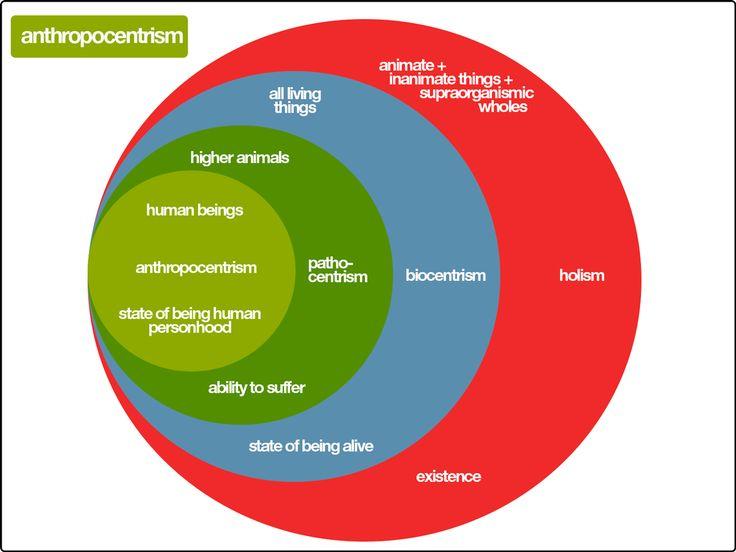 ANTHROPOCENTRISM DIAGRAM