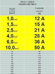 Resultado de imagem para tabela de cabos e correntes