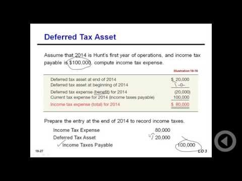 Best 25+ Deferred tax ideas on Pinterest Retirement financial - 401k calculator