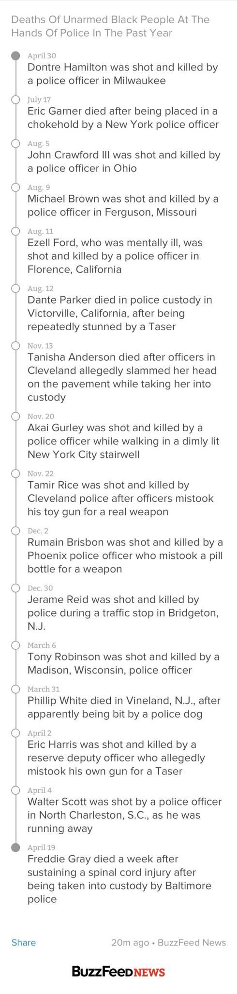A timeline of unarmed black people killed by police in the past year