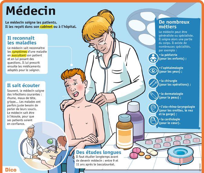 Fiche exposés : Médecin