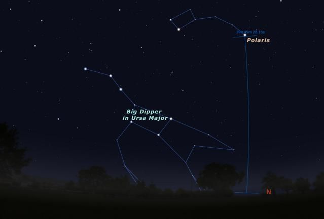 Polaris is our North Pole Star... For Now: Changes in Latitude...Polaris Helps You Figure Them Out