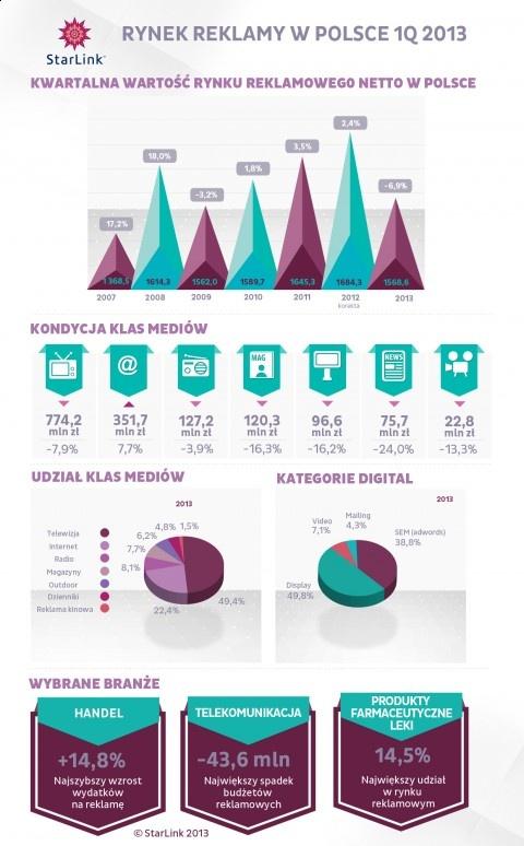 Rynek reklamowy w Polsce, 2013. #Infografika #Polska #RynekReklamy