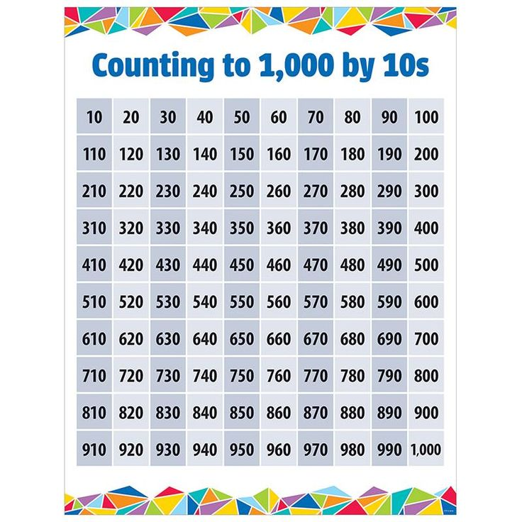 COUNTING TO 1000 BY 10S CHART Daily math practice