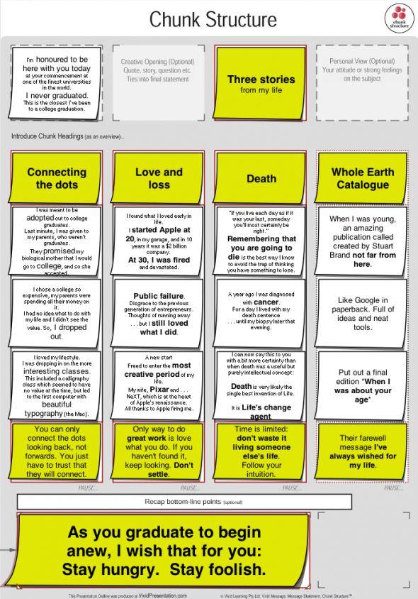 Persuasive Speech -  Steve Jobs - Standford Graduation Speech -Chunk Structure