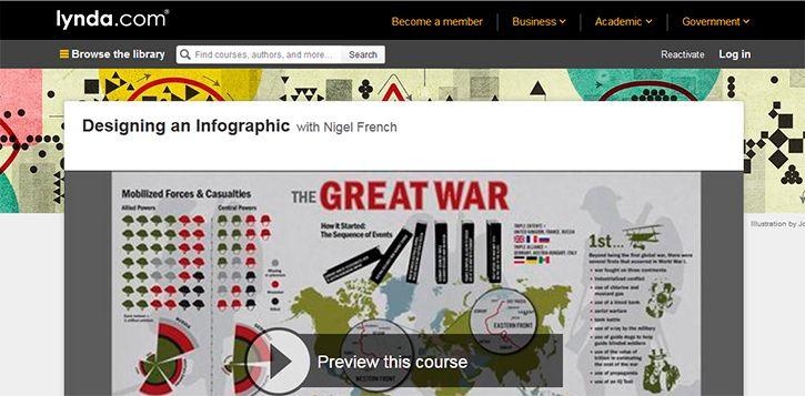 5 бесплатных онлайн-курсов по визуализации данных и созданию инфографик - AIN.UA