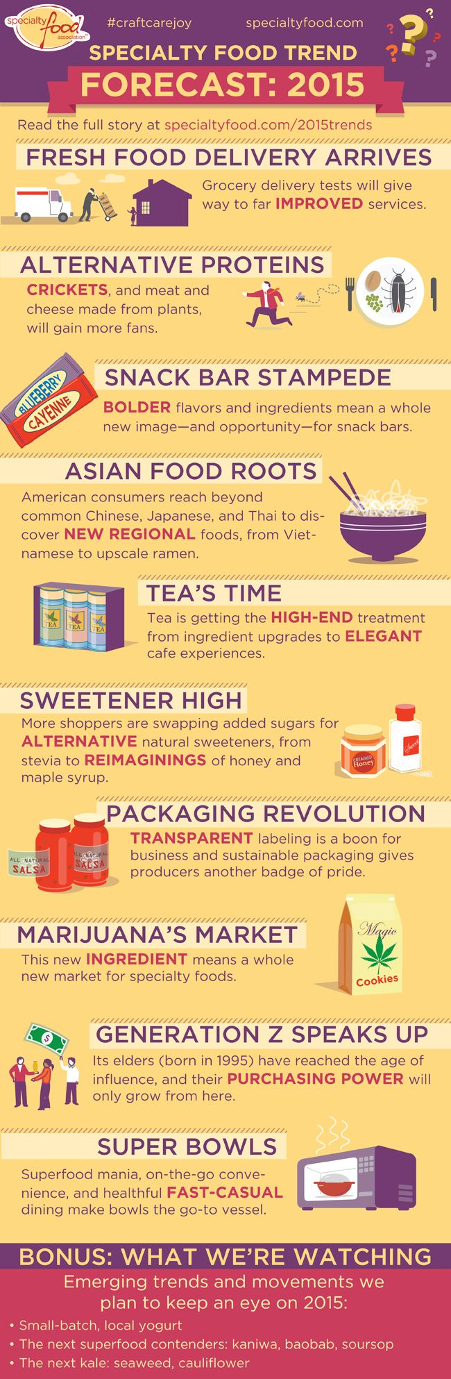 2015 Forecast   Specialty Food Trends