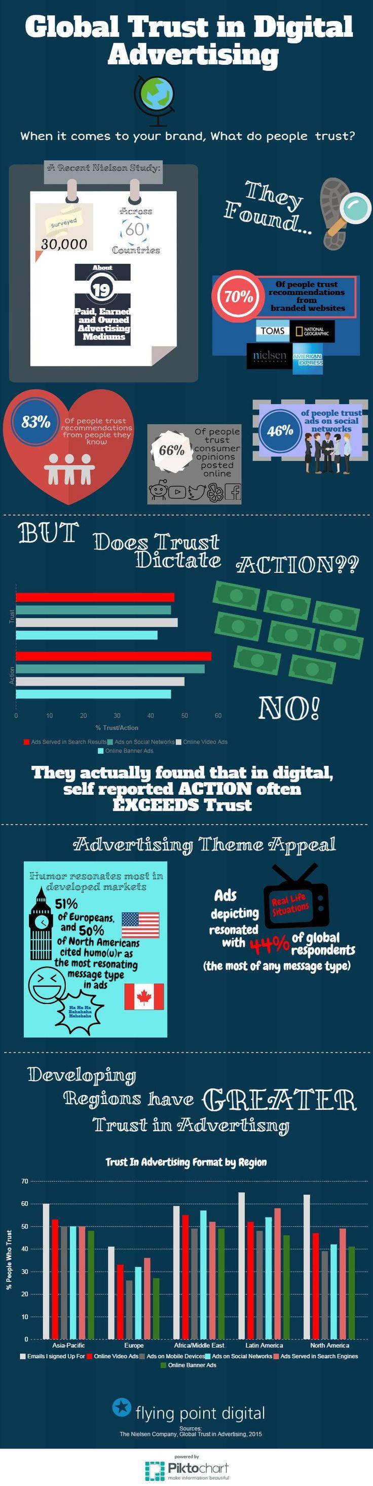 DIGITAL ADVERTISING STRATEGIES: 2015 GLOBAL INSIGHTS #infographic #Brands #Advertising