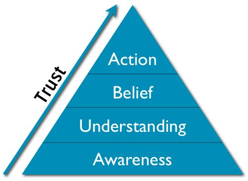 The Trust Pyramid, by John Haydon Great post on ways to activate passive #socialmedia audience members #sm