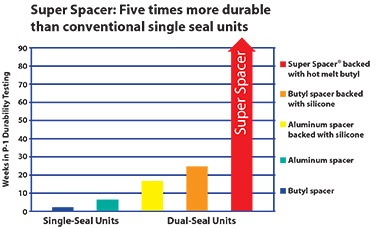 Windsor uses Super Spacer® which lasts up to five times longer in durability tests than conventional single seal units.
