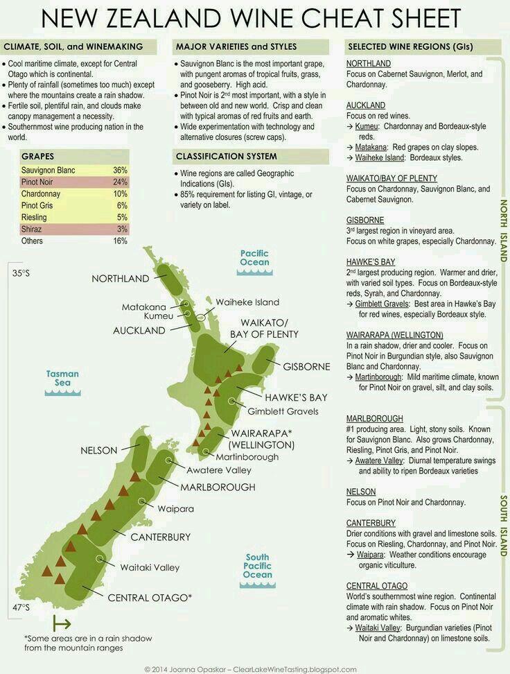 New Zealand wine chart