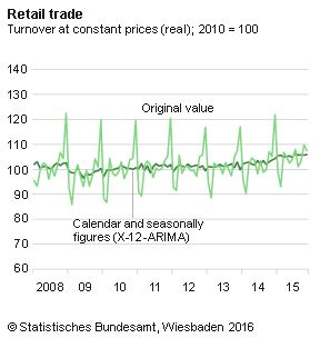Euro Rebound As German Retail Sales Impress - http://www.fxnewscall.com/euro-rebound-as-german-retail-sales-impress/1934758/