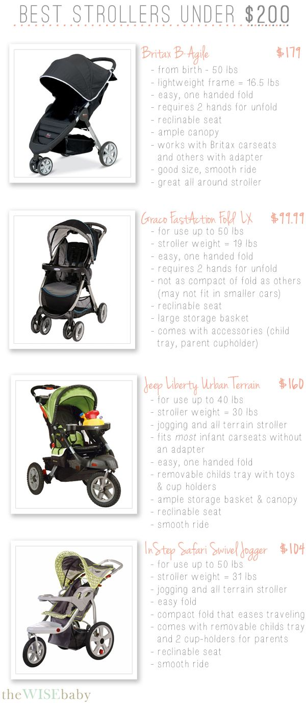 A good stroller doesn't have to be expensive - here are some great options under $200!