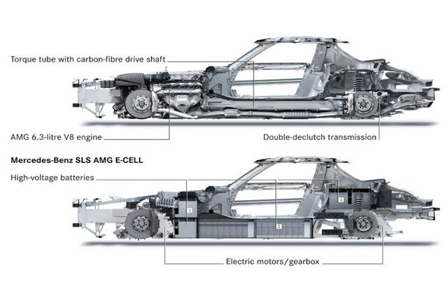 2011-Mercedes-Benz-SLS-E-Cell-Concept-Car-Electric-Motor-Placement-Diagram.jpg (640×426)