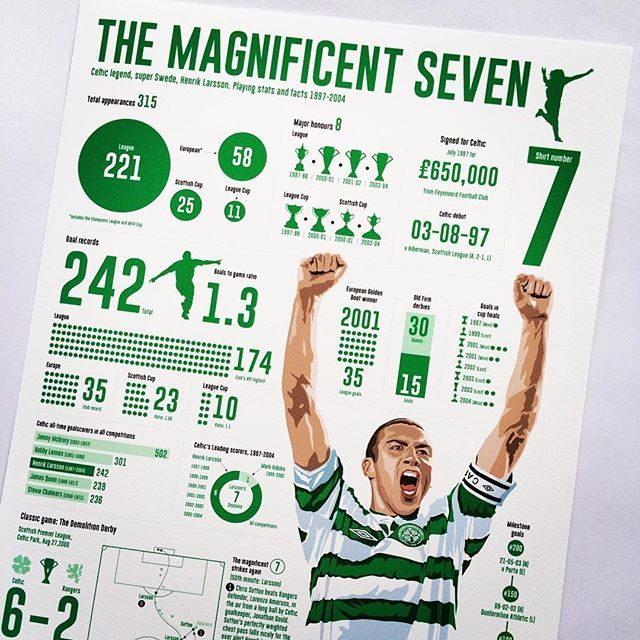 Celtic FC legend Henrik Larsson, infographic giclee print, now available on cdw-illustration.com and my Etsy shop, link in profile #celtic #celticfc #henriklarsson #larsson #magnificentseven #scottishfootball #oldfirm #football #infographic #gicleeprint #illustration #footballstats