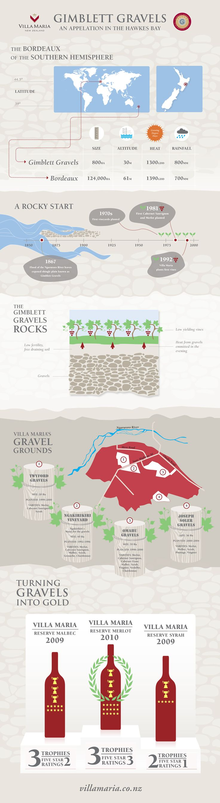 An infographic I designed for Villa Maria illustrating facts and figures on the famous Gimblett Gravels wine growing area in the Hawkes Bay, New Zealand.