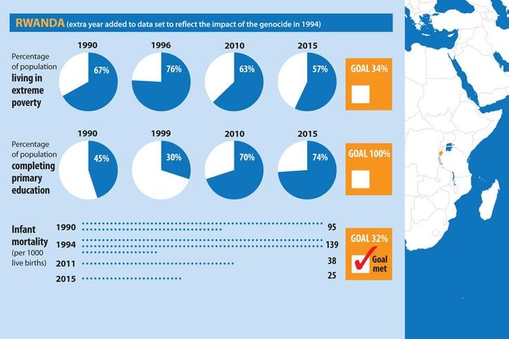 Millenium Development Goals: GLOBAL PROGRESS REPORT - Rwanda
