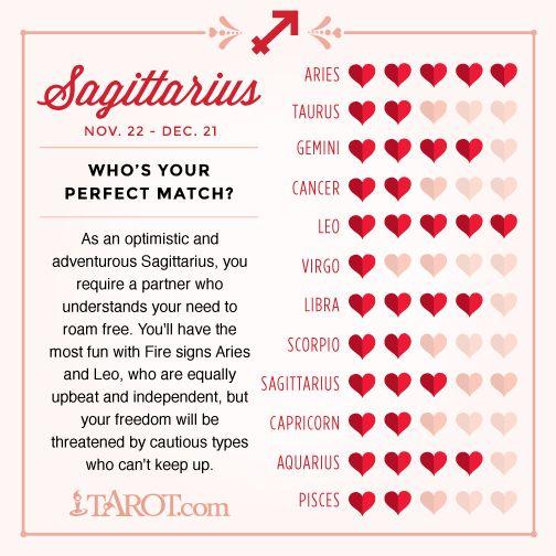 Sagittarius Love Compatibility