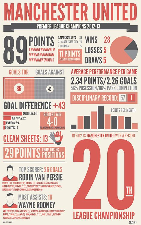 #20LeagueChampionship Manchester United @MUFCOFFICIAL 2012-2013 Infographic #GloryGloryManUnited