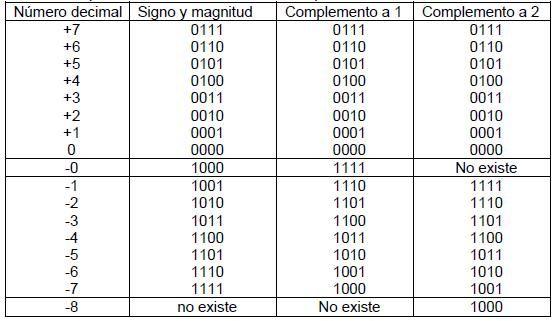 Complemento a uno (números enteros)