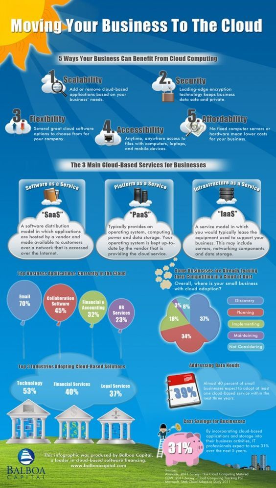 best cloud computing images infographic cloud   more about cloud computing and cloud security on tipsographic com