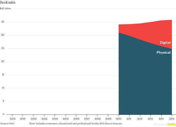 Media's Digital Upheaval in 6 Charts - Bloomberg Gadfly