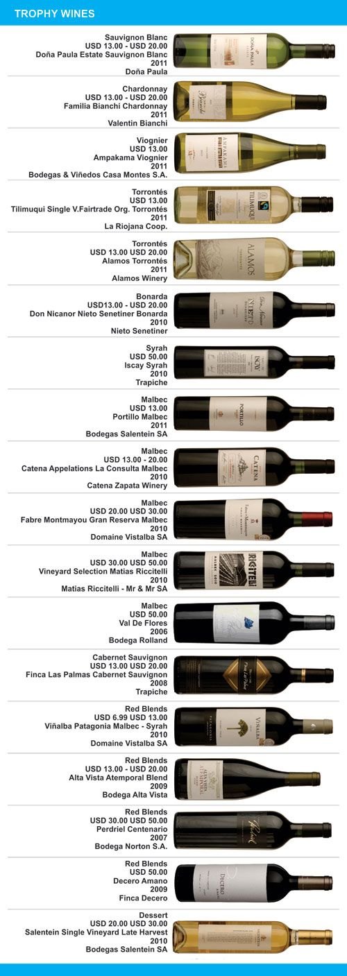 Argentina Wine Awards 2012 - Los ganadores